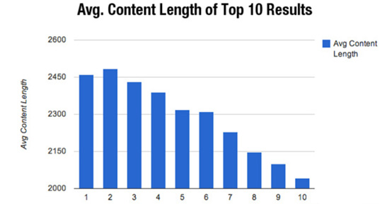 Graphic showing Average Content Word Count of Google Top 10 Results
