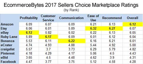 2017_sellers_choice_rankings.jpg