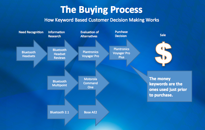 BuyingProcess