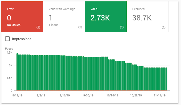 Google Search Console Indexed Pages