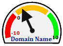 domain name algorithm dial