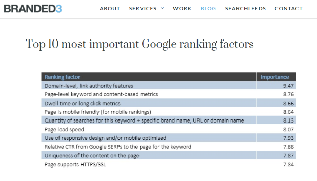 top_10_ranking_factors_branded3.png